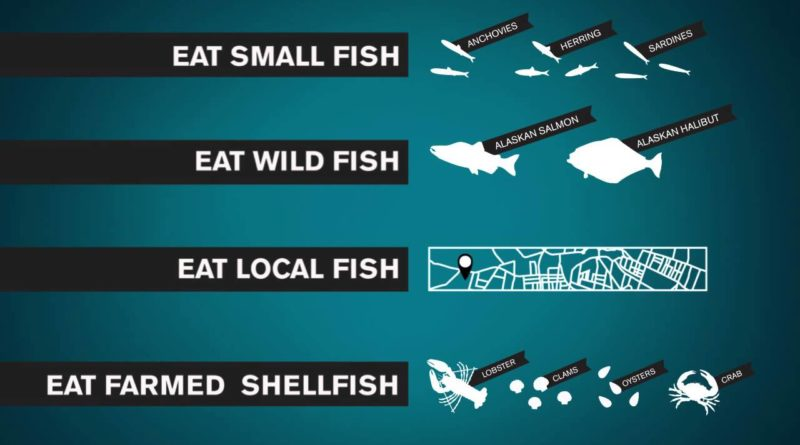 IS SUSTAINABLE–LABELED SEAFOOD REALLY SUSTAINABLE? REACTIONS IN MONACO